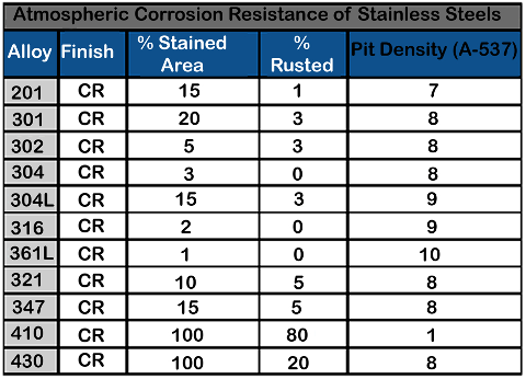 About Stainless Steel